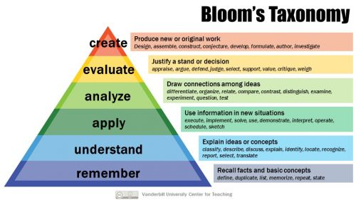 Bloom's Taxonomy Critical Thinking Skills