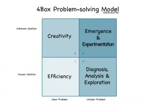 4Box Problem Solving Model indicating the place of Braintoffee complex problem solving activities for teams facing with challenging problems.